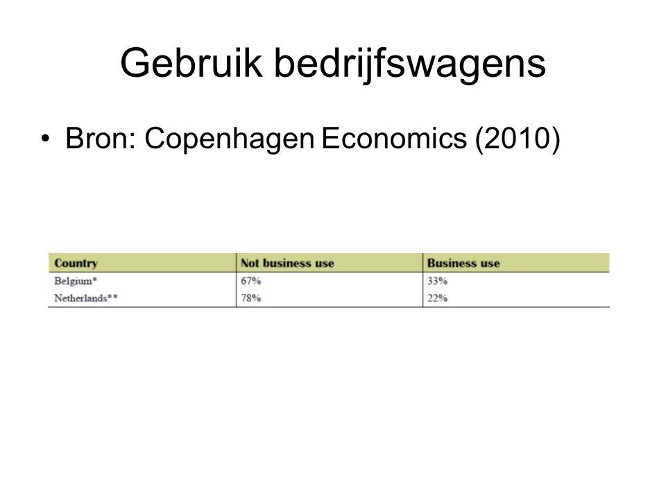 Gebruik bedrijfswagens Bron: Copenhagen Economics (2010)