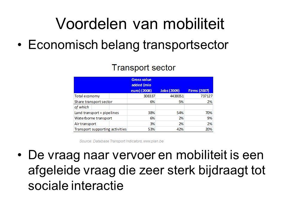 Voordelen van mobiliteit Economisch belang transportsector De vraag naar vervoer en mobiliteit is een afgeleide vraag die zeer sterk bijdraagt tot soc