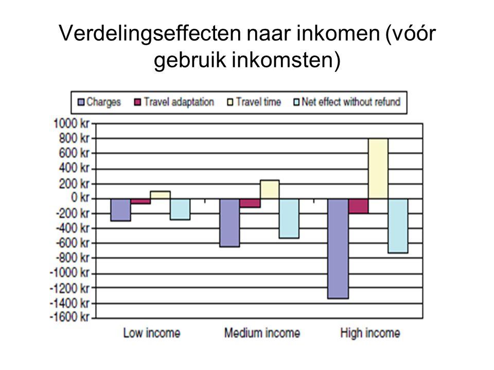 Verdelingseffecten naar inkomen (vóór gebruik inkomsten)