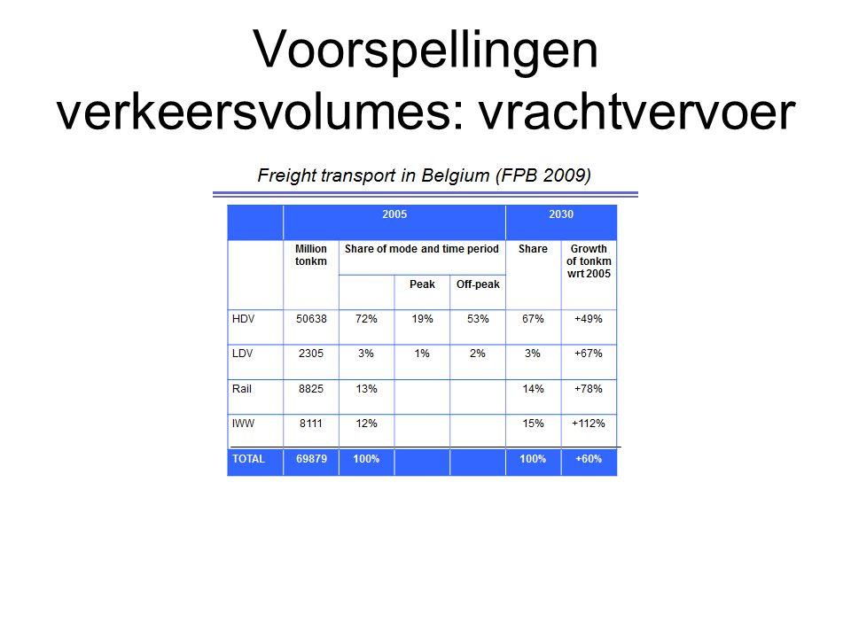 Maatregelen op korte termijn 1.Diesel versus benzine 2.