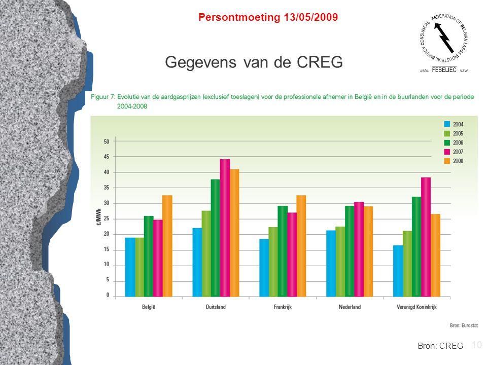 10 Persontmoeting 13/05/2009 Gegevens van de CREG Bron: CREG