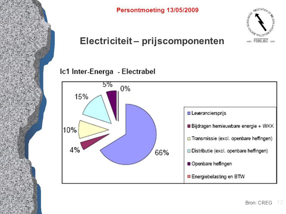 12 Electriciteit – prijscomponenten Persontmoeting 13/05/2009 Bron: CREG
