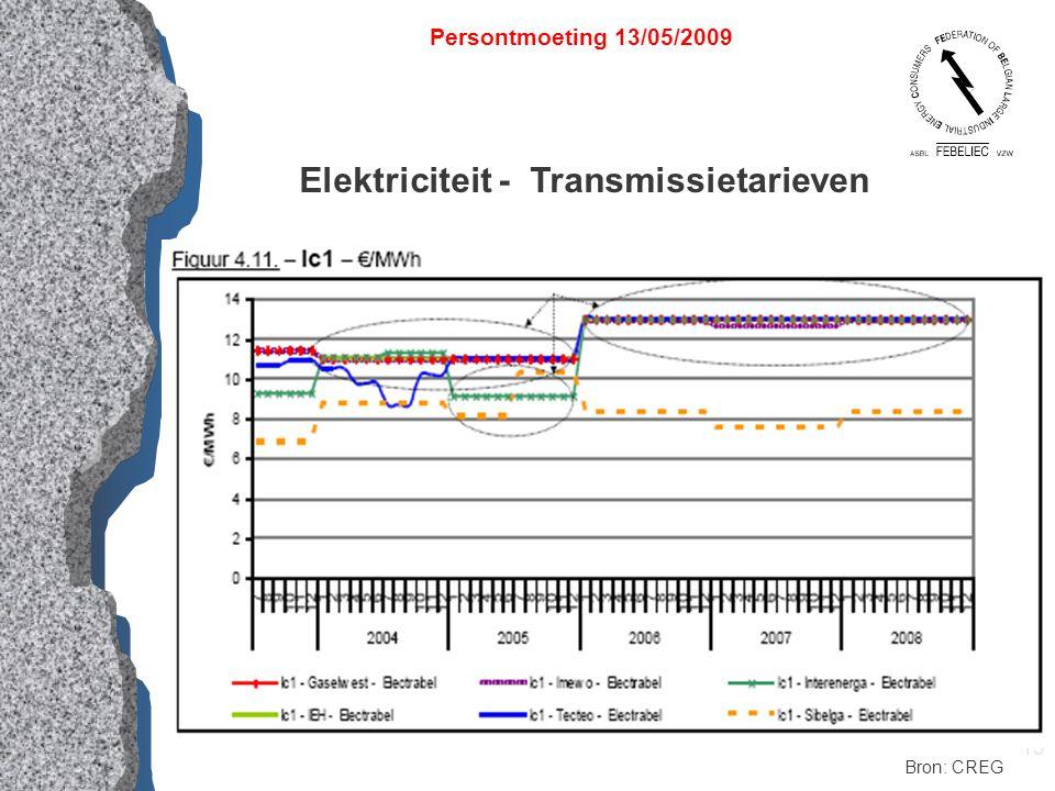 13 Elektriciteit - Transmissietarieven Persontmoeting 13/05/2009 Bron: CREG