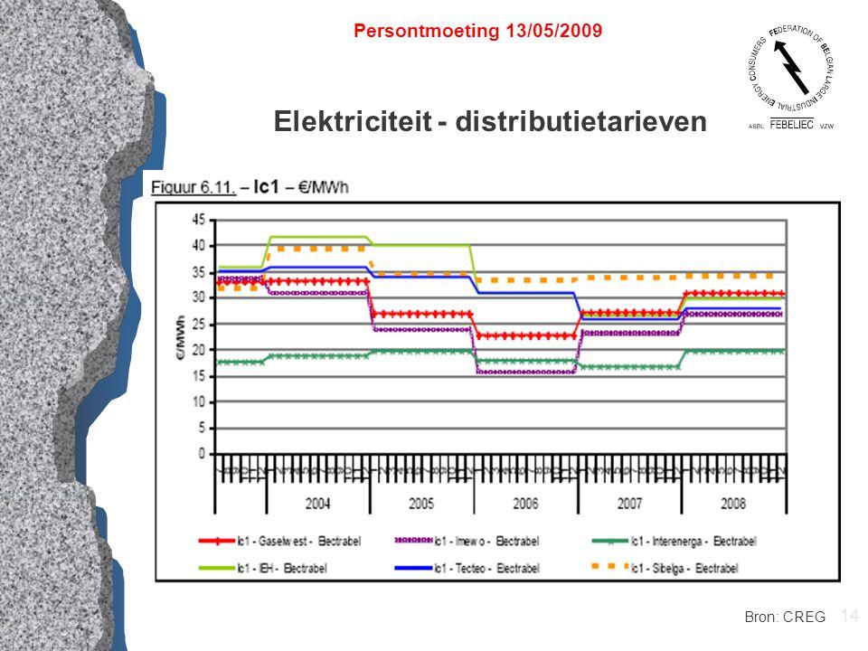 14 Elektriciteit - distributietarieven Persontmoeting 13/05/2009 Bron: CREG