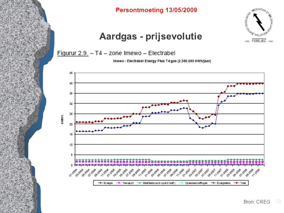 18 Aardgas - prijsevolutie Persontmoeting 13/05/2009 Bron: CREG