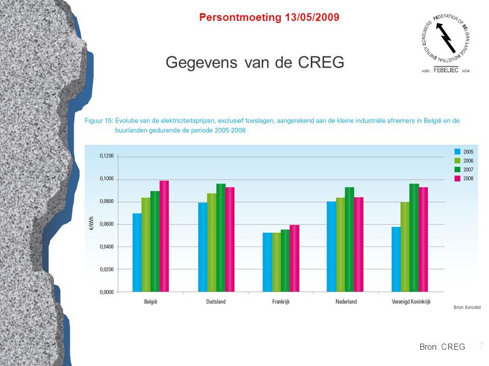 7 Persontmoeting 13/05/2009 Gegevens van de CREG Bron: CREG