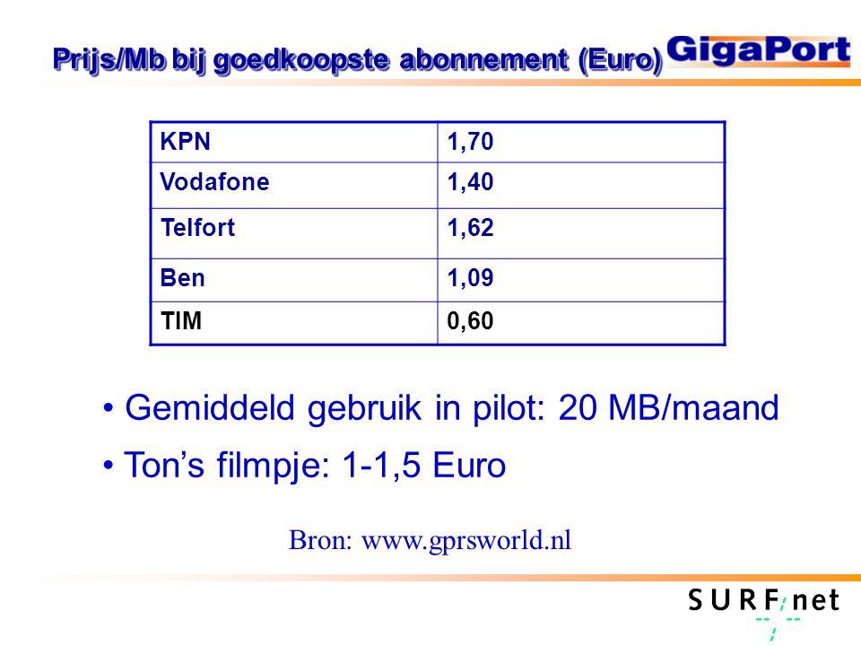 Prijs/Mb bij goedkoopste abonnement (Euro) KPN1,70 Vodafone1,40 Telfort1,62 Ben1,09 TIM0,60 Bron: www.gprsworld.nl Gemiddeld gebruik in pilot: 20 MB/maand Ton's filmpje: 1-1,5 Euro