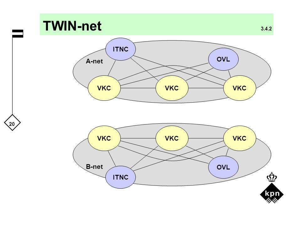 20 TWIN-net 3.4.2 VKC OVL VKC OVL A-net B-net ITNC