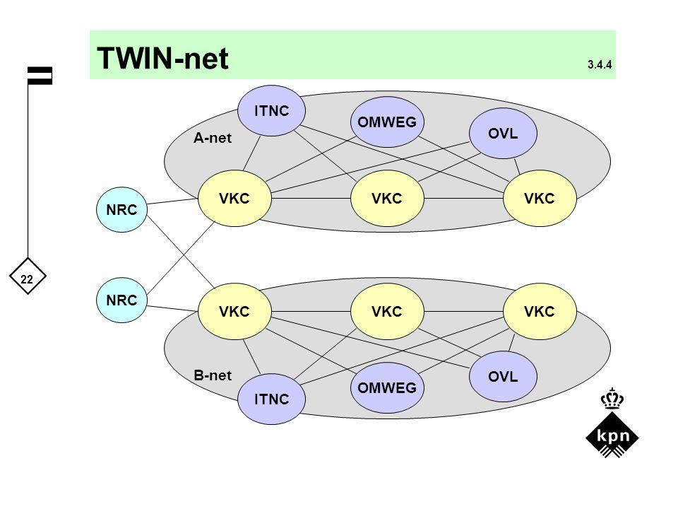 22 TWIN-net 3.4.4 NRC VKC NRC VKC OVL VKC OMWEG OVL OMWEG A-net B-net ITNC