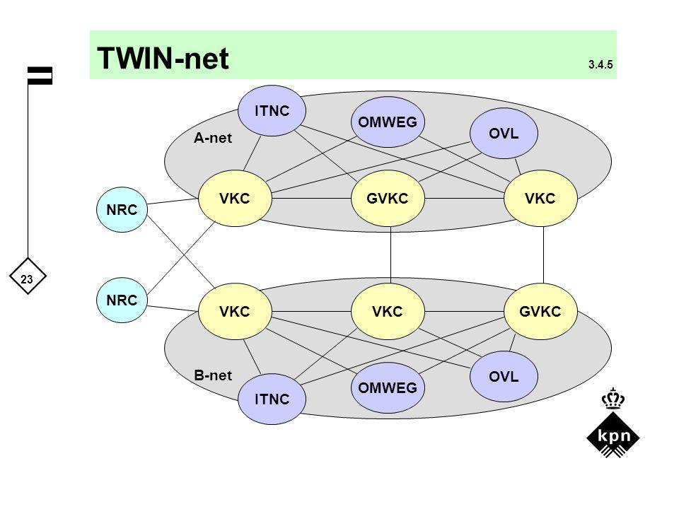 23 TWIN-net 3.4.5 NRC VKC NRC GVKC OVL VKC GVKC OMWEG OVL OMWEG A-net B-net ITNC