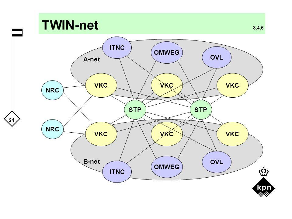 24 TWIN-net 3.4.6 NRC VKC NRC VKC OVL ITNC VKC STP VKC OMWEG OVL ITNC OMWEG STP A-net B-net