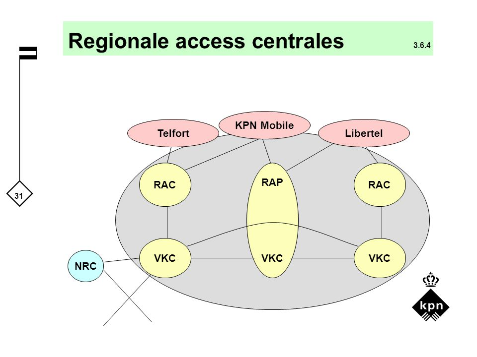31 Libertel KPN Mobile Regionale access centrales 3.6.4 NRC RAP VKC Telfort VKC RAC VKC RAC