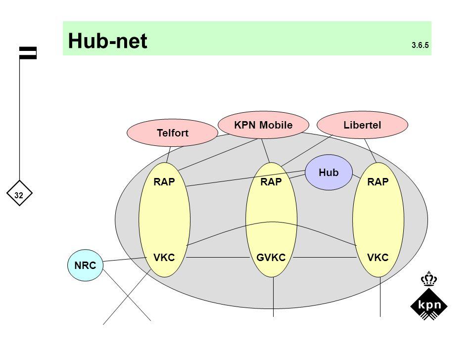 32 LibertelKPN Mobile Hub-net 3.6.5 NRC RAP VKC RAP GVKC Hub RAP VKC Telfort