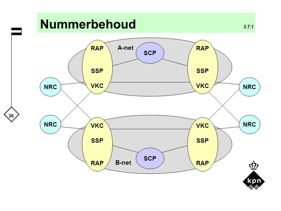 36 Nummerbehoud 3.7.1 NRC RAP SSP VKC NRC SCP VKC SSP RAP SSP VKC SSP RAP A-net B-net SCP NRC