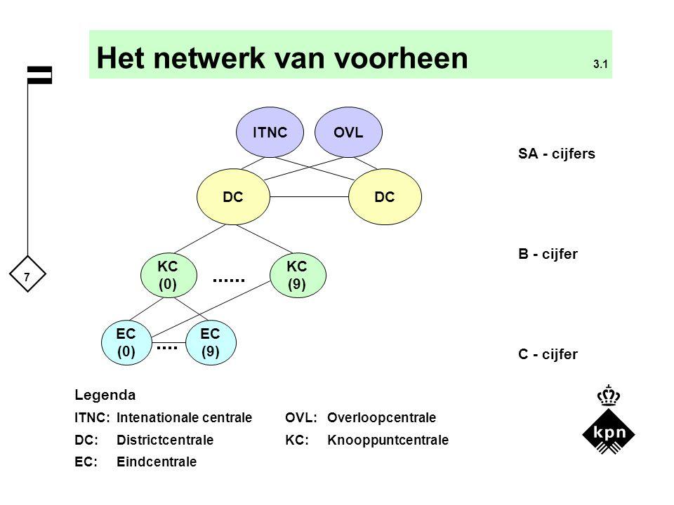 7 Het netwerk van voorheen 3.1 EC (0) KC (0) DC Legenda ITNC:Intenationale centraleOVL:Overloopcentrale DC:Districtcentrale KC:Knooppuntcentrale EC:Eindcentrale KC (9) EC (9) SA - cijfers B - cijfer C - cijfer DC OVLITNC