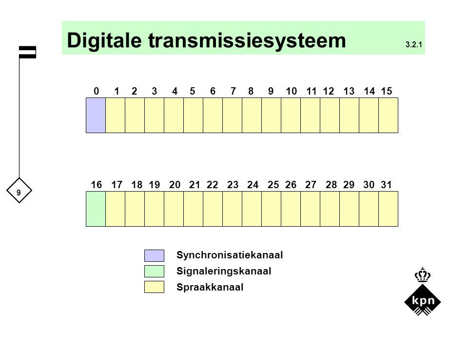 9 Digitale transmissiesysteem 3.2.1 0 1 2 3 4 5 6 7 8 9 10 11 12 13 14 15 16 17 18 19 20 21 22 23 24 25 26 27 28 29 30 31 Synchronisatiekanaal Signale