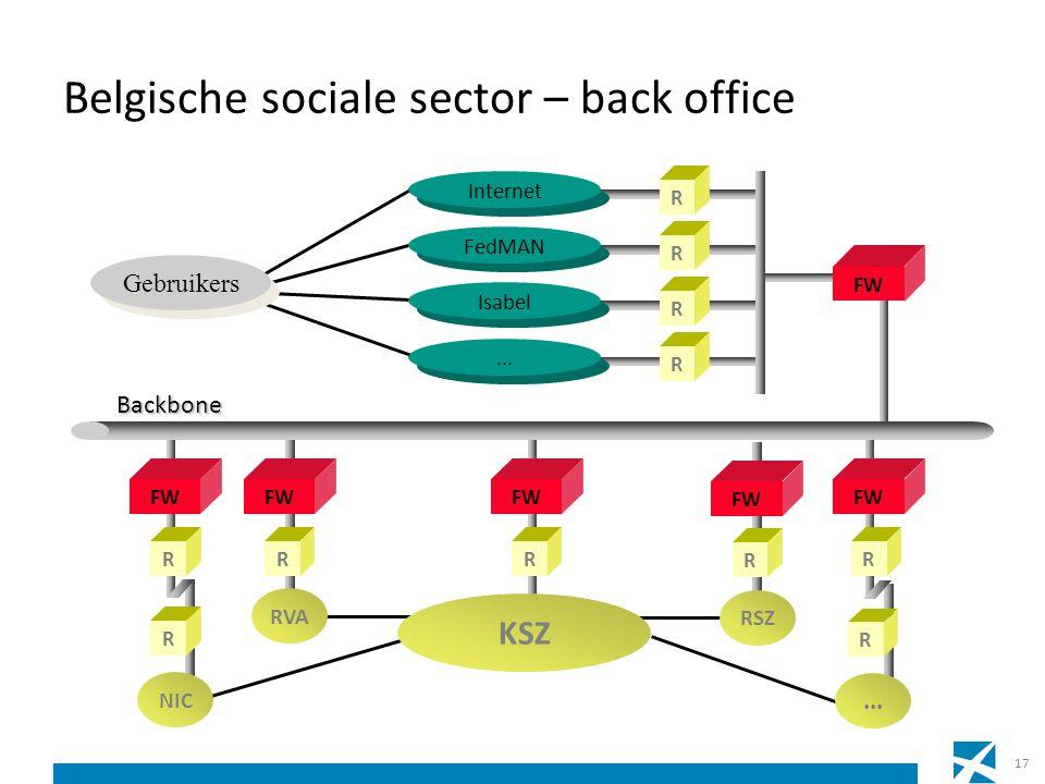 Belgische sociale sector – back office R FW R RVA Gebruikers FW RR R Internet R FedMAN R Isabel... FW R R NIC Backbone R... RSZ FW R KSZ 17