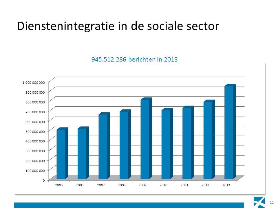 Dienstenintegratie in de sociale sector 22 945.512.286 berichten in 2013