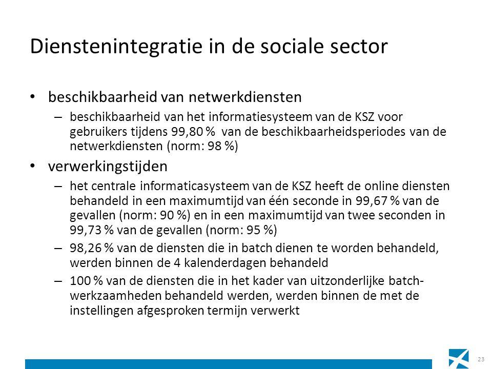 Dienstenintegratie in de sociale sector beschikbaarheid van netwerkdiensten – beschikbaarheid van het informatiesysteem van de KSZ voor gebruikers tij