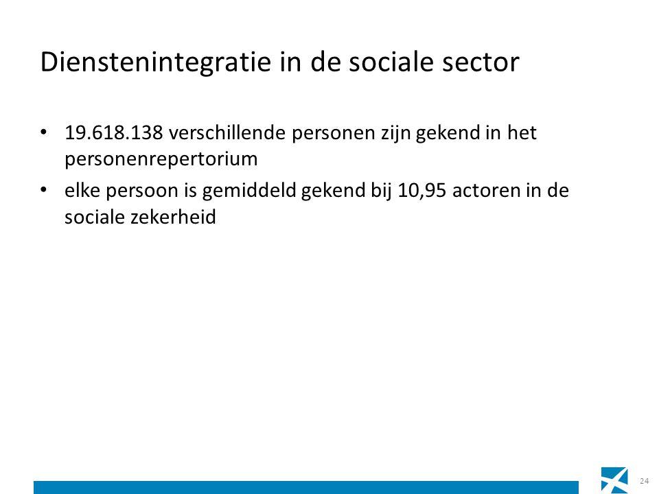 Dienstenintegratie in de sociale sector 19.618.138 verschillende personen zijn gekend in het personenrepertorium elke persoon is gemiddeld gekend bij