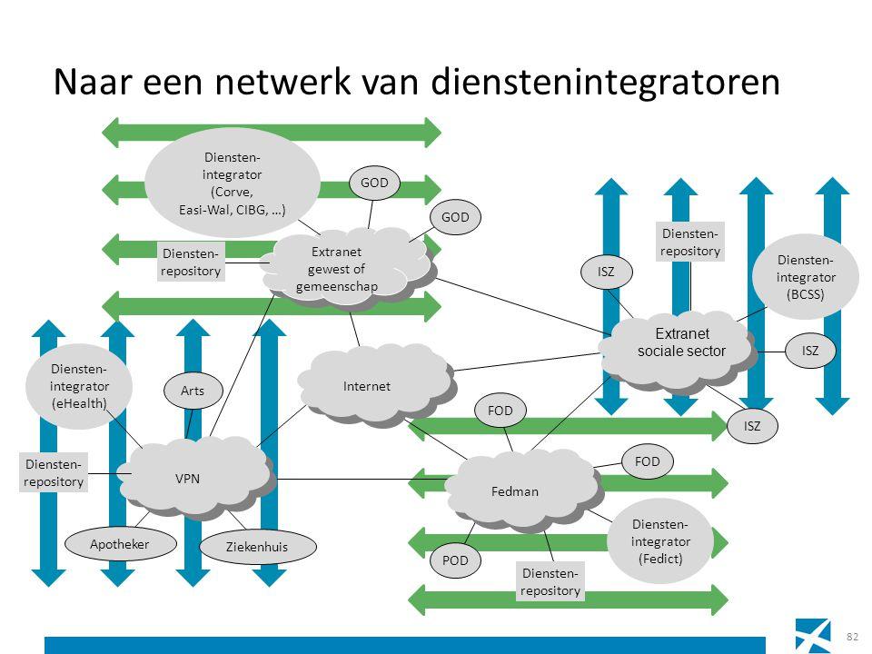 Naar een netwerk van dienstenintegratoren 82 Internet Extranet gewest of gemeenschap Extranet gewest of gemeenschap Fedman Diensten- repository FOD PO
