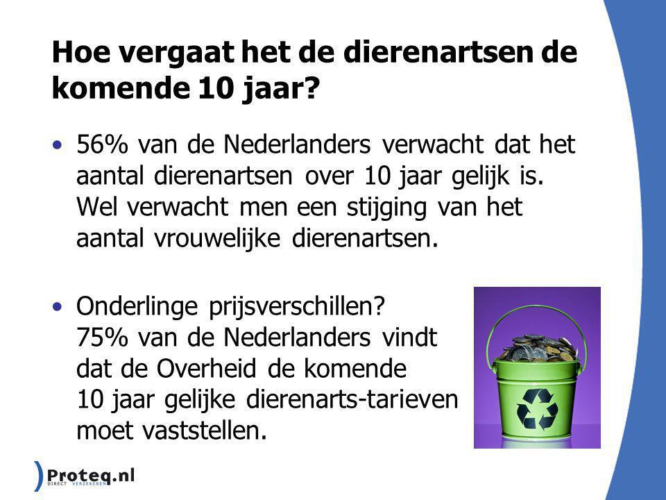 Hoe vergaat het de dierenartsen de komende 10 jaar? 56% van de Nederlanders verwacht dat het aantal dierenartsen over 10 jaar gelijk is. Wel verwacht