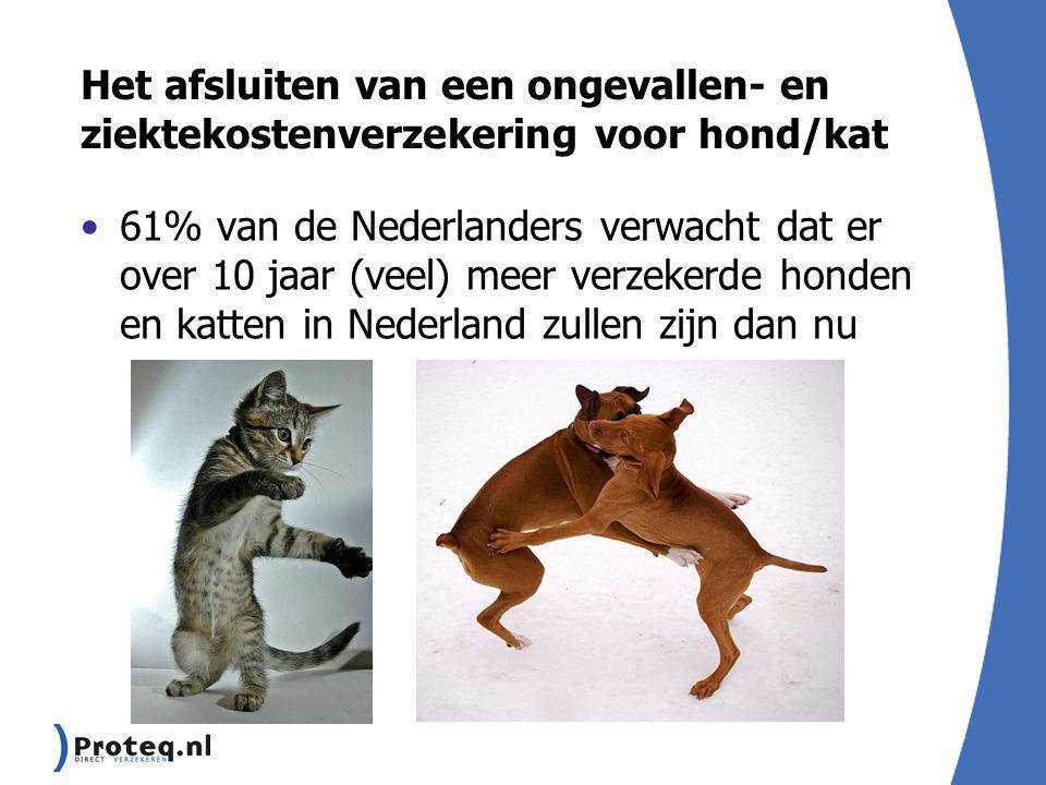 Het afsluiten van een ongevallen- en ziektekostenverzekering voor hond/kat 61% van de Nederlanders verwacht dat er over 10 jaar (veel) meer verzekerde