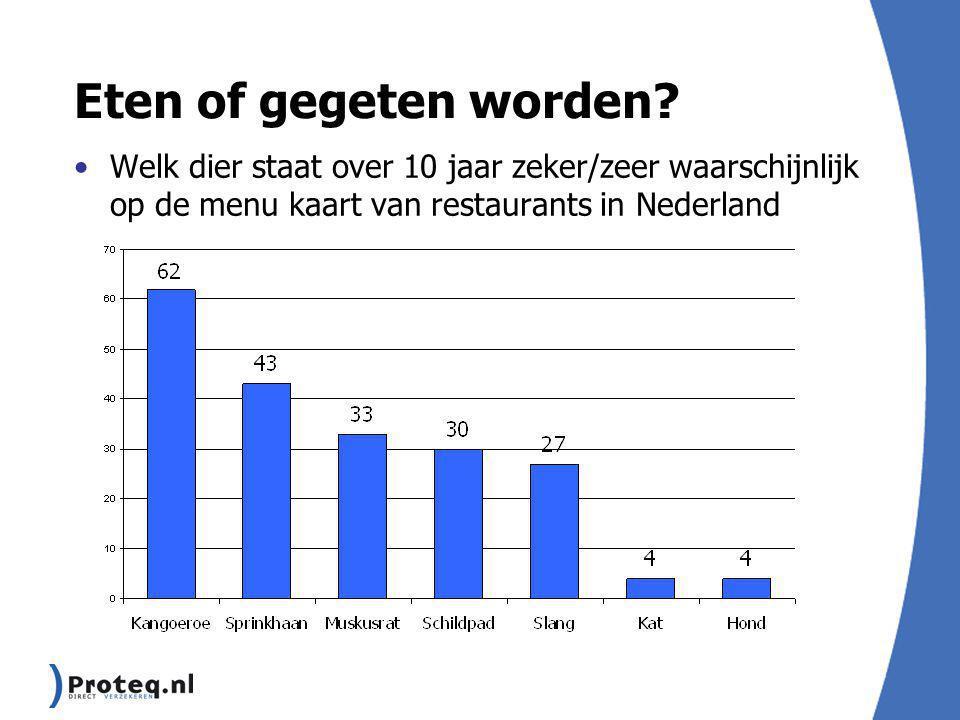 Eten of gegeten worden? Welk dier staat over 10 jaar zeker/zeer waarschijnlijk op de menu kaart van restaurants in Nederland