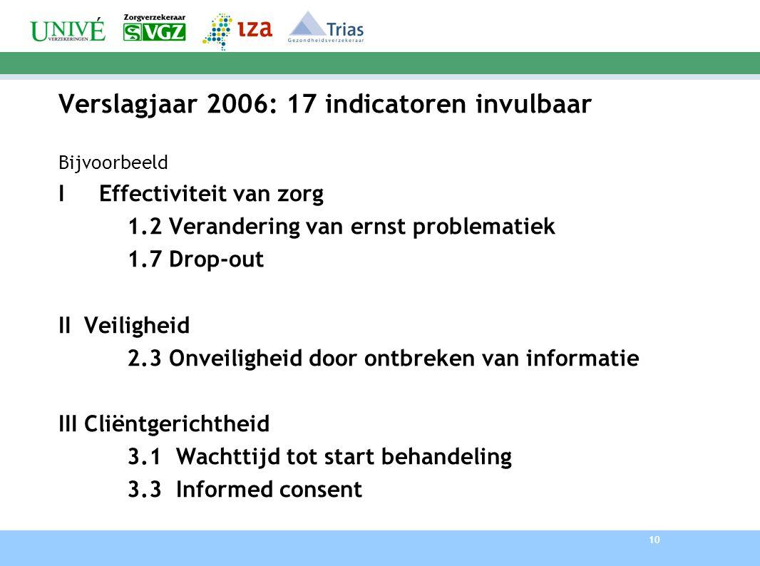 10 Verslagjaar 2006: 17 indicatoren invulbaar Bijvoorbeeld I Effectiviteit van zorg 1.2 Verandering van ernst problematiek 1.7 Drop-out IIVeiligheid 2.3 Onveiligheid door ontbreken van informatie IIICliëntgerichtheid 3.1 Wachttijd tot start behandeling 3.3 Informed consent