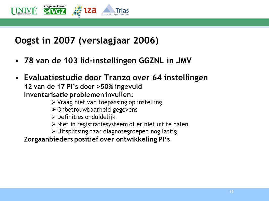 12 Oogst in 2007 (verslagjaar 2006) 78 van de 103 lid-instellingen GGZNL in JMV Evaluatiestudie door Tranzo over 64 instellingen 12 van de 17 PI's door >50% ingevuld Inventarisatie problemen invullen:  Vraag niet van toepassing op instelling  Onbetrouwbaarheid gegevens  Definities onduidelijk  Niet in registratiesysteem of er niet uit te halen  Uitsplitsing naar diagnosegroepen nog lastig Zorgaanbieders positief over ontwikkeling PI's