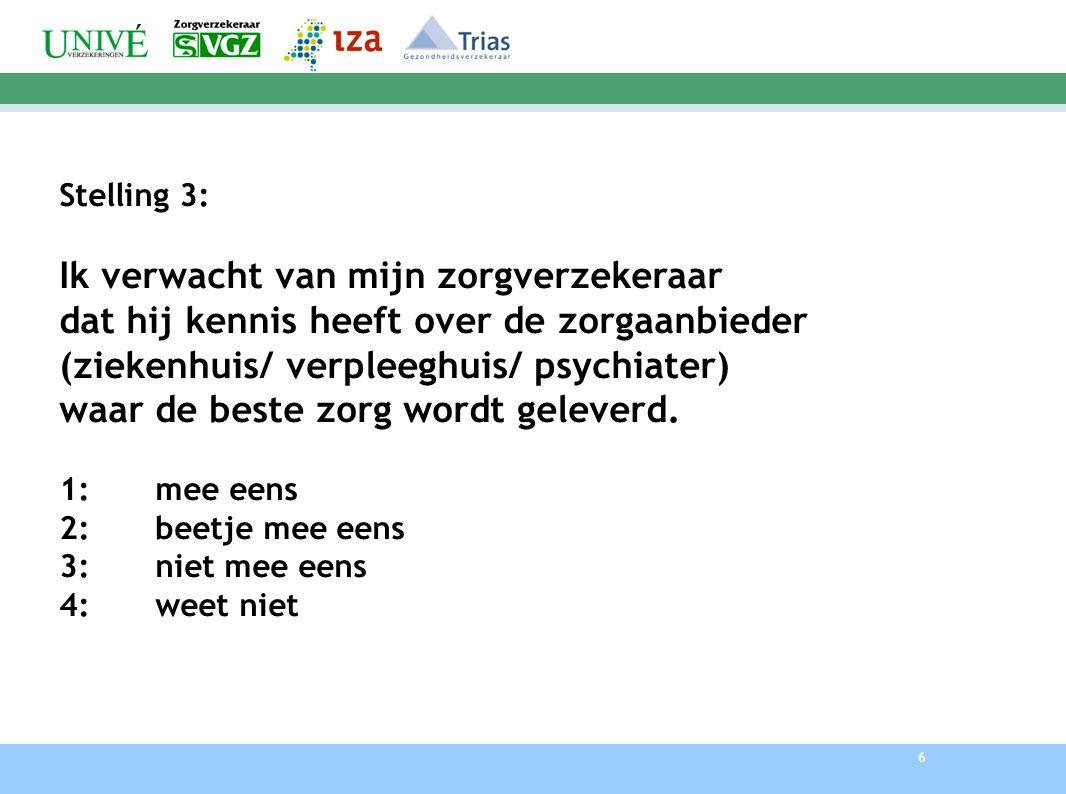 6 Stelling 3: Ik verwacht van mijn zorgverzekeraar dat hij kennis heeft over de zorgaanbieder (ziekenhuis/ verpleeghuis/ psychiater) waar de beste zor