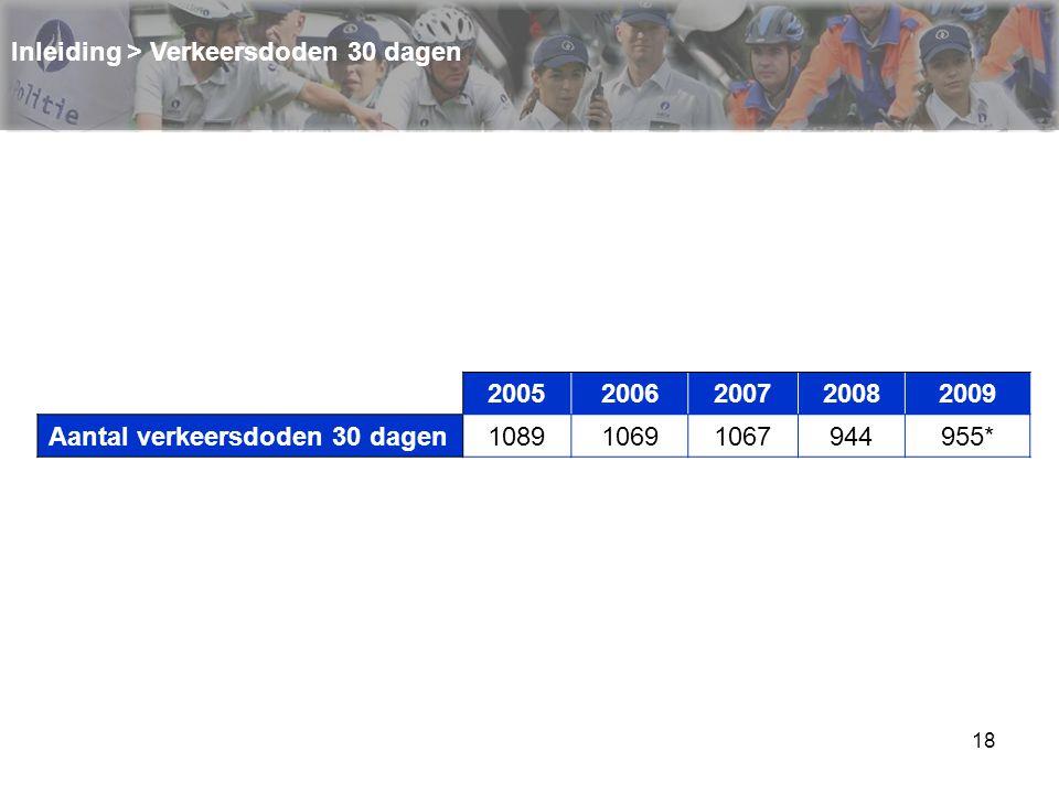 18 Inleiding > Verkeersdoden 30 dagen 2005200620072008 2009 Aantal verkeersdoden 30 dagen108910691067944 955*