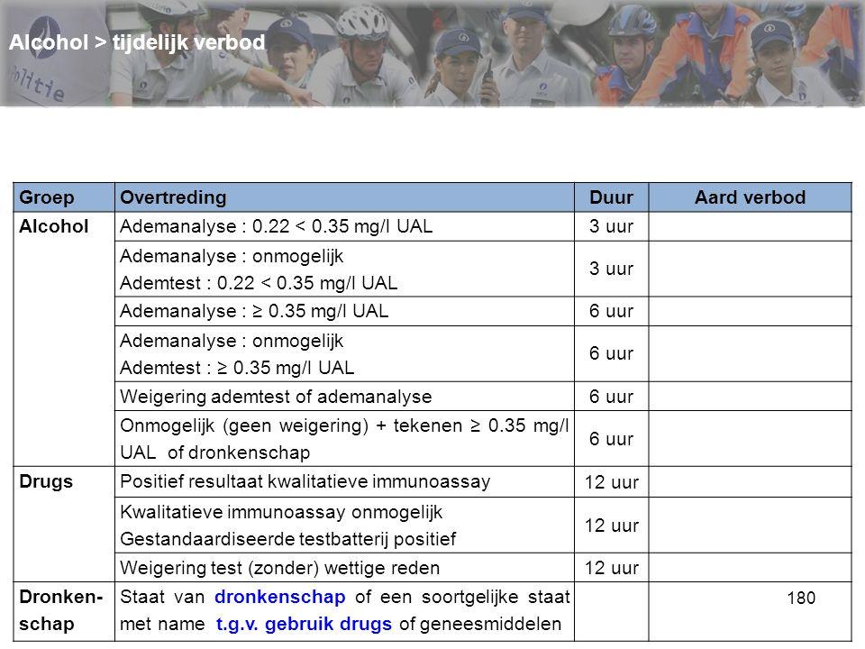 180 Alcohol > tijdelijk verbod GroepOvertredingDuurAard verbod AlcoholAdemanalyse : 0.22 < 0.35 mg/l UAL 3 uur Ademanalyse : onmogelijk Ademtest : 0.2