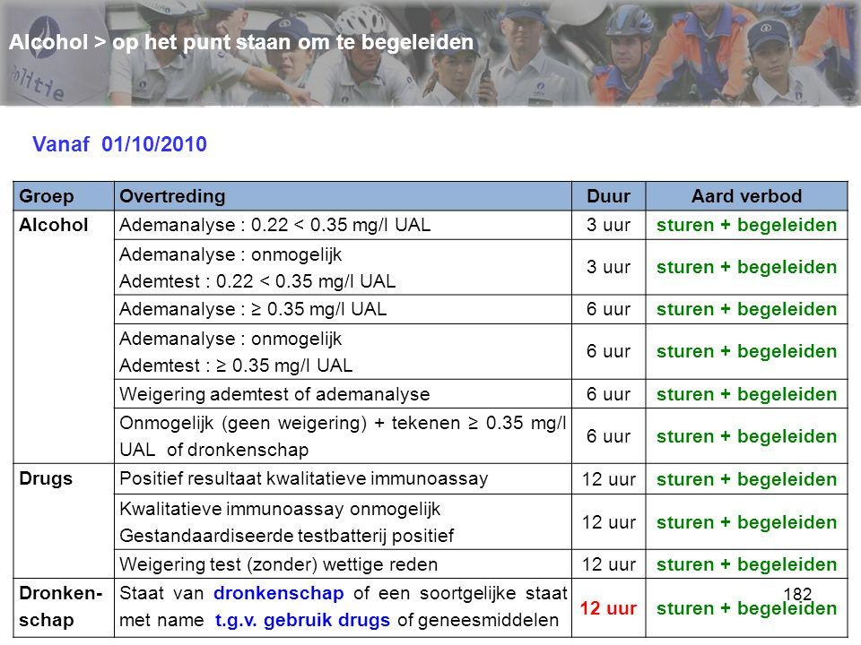 182 Alcohol > op het punt staan om te begeleiden GroepOvertredingDuurAard verbod AlcoholAdemanalyse : 0.22 < 0.35 mg/l UAL 3 uursturen + begeleiden Ad