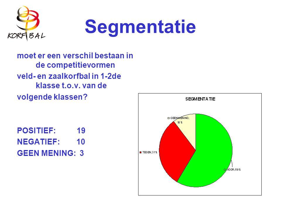 Segmentatie moet er een verschil bestaan in de competitievormen veld- en zaalkorfbal in 1-2de klasse t.o.v.