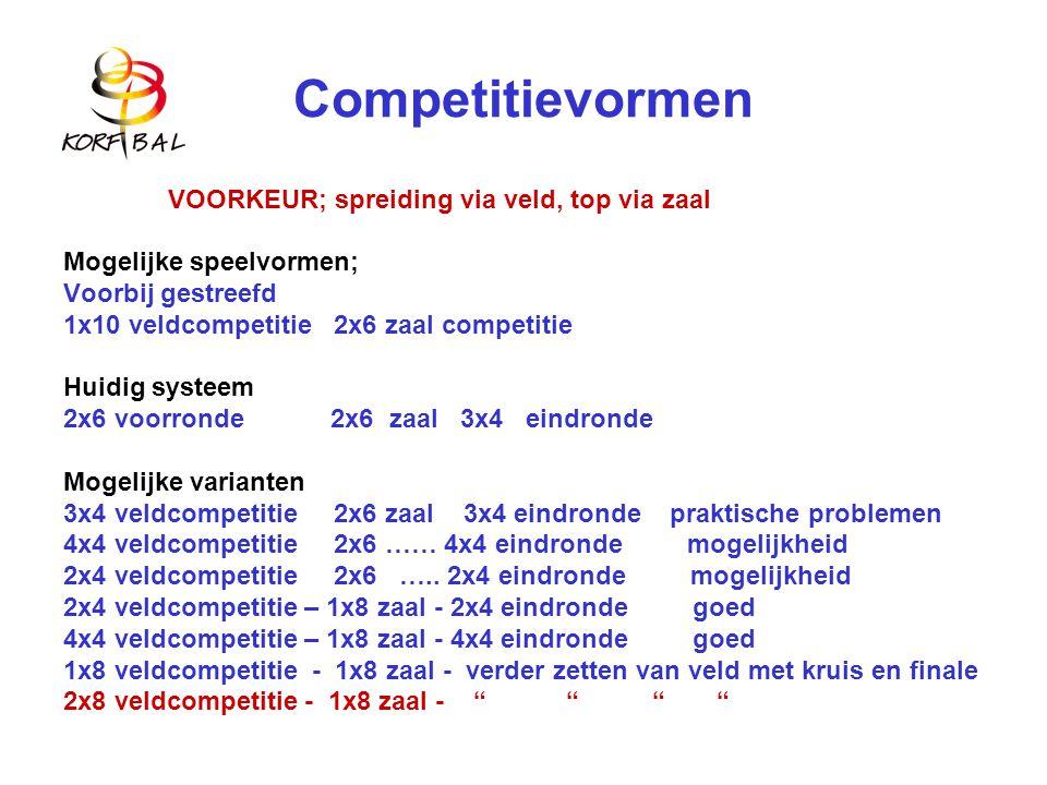Competitievormen VOORKEUR; spreiding via veld, top via zaal Mogelijke speelvormen; Voorbij gestreefd 1x10 veldcompetitie 2x6 zaal competitie Huidig systeem 2x6 voorronde 2x6 zaal 3x4 eindronde Mogelijke varianten 3x4 veldcompetitie 2x6 zaal 3x4 eindronde praktische problemen 4x4 veldcompetitie 2x6 …… 4x4 eindronde mogelijkheid 2x4 veldcompetitie 2x6 …..