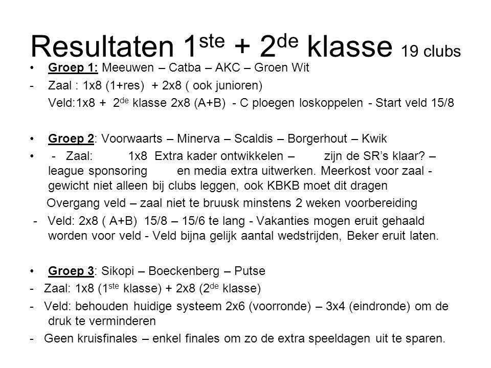 Resultaten 1 ste + 2 de klasse 19 clubs Groep 1: Meeuwen – Catba – AKC – Groen Wit -Zaal : 1x8 (1+res) + 2x8 ( ook junioren) Veld:1x8 + 2 de klasse 2x8 (A+B) - C ploegen loskoppelen - Start veld 15/8 Groep 2: Voorwaarts – Minerva – Scaldis – Borgerhout – Kwik - Zaal:1x8 Extra kader ontwikkelen – zijn de SR's klaar.