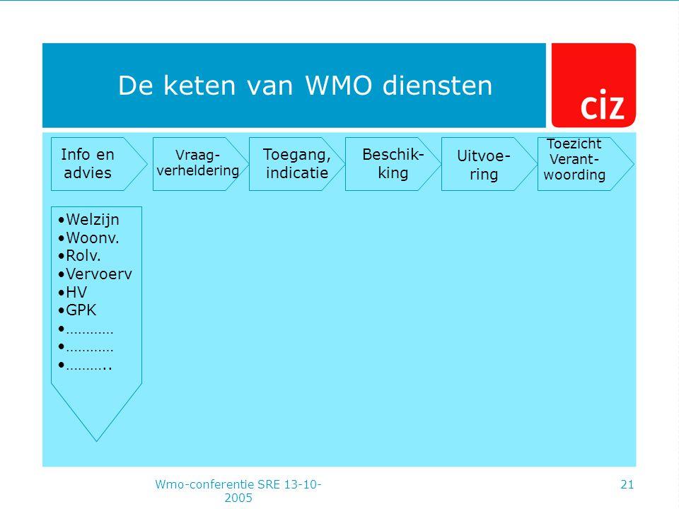 Wmo-conferentie SRE 13-10- 2005 21 De keten van WMO diensten Info en advies Vraag- verheldering Toegang, indicatie Beschik- king Uitvoe- ring Toezicht Verant- woording Welzijn Woonv.
