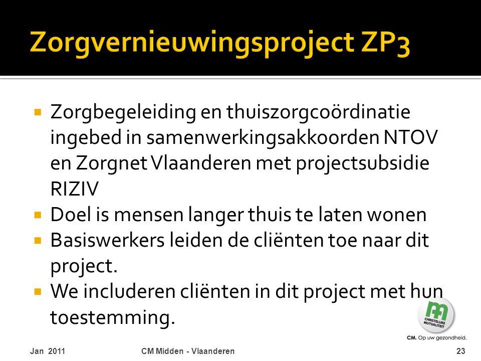  Zorgbegeleiding en thuiszorgcoördinatie ingebed in samenwerkingsakkoorden NTOV en Zorgnet Vlaanderen met projectsubsidie RIZIV  Doel is mensen lang