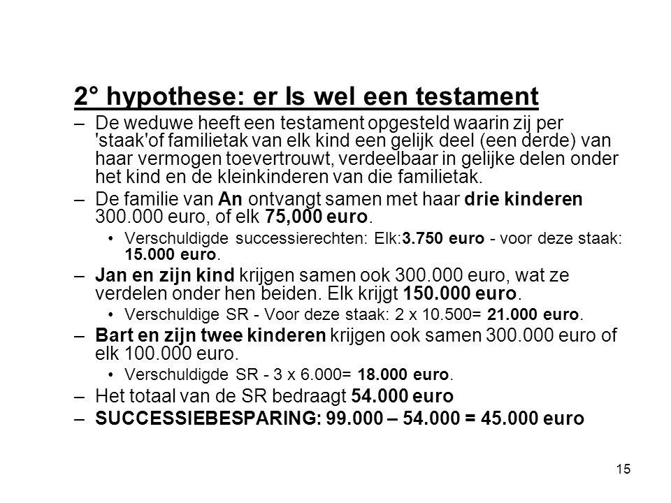 15 2° hypothese: er Is wel een testament –De weduwe heeft een testament opgesteld waarin zij per 'staak'of familietak van elk kind een gelijk deel (ee