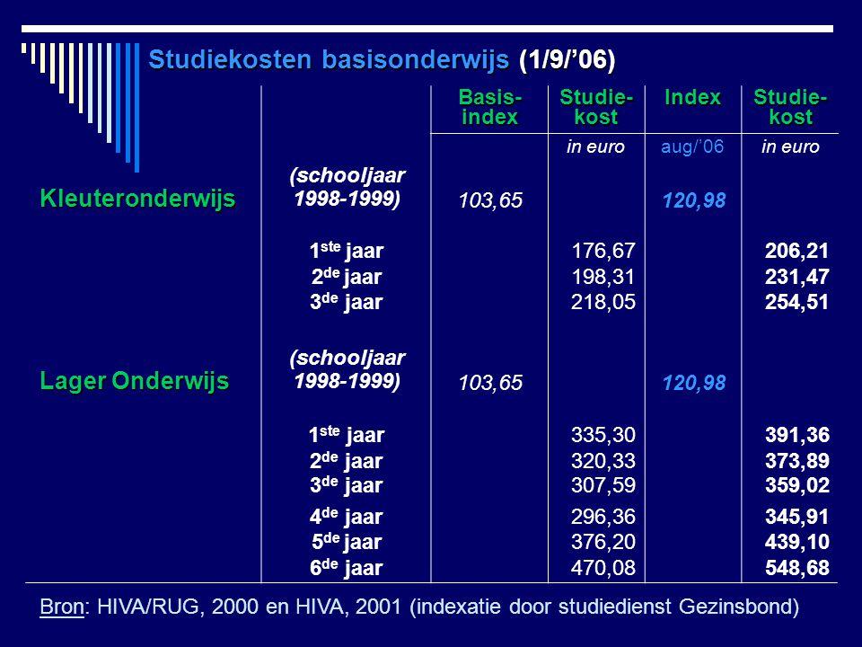 Basis- index Studie-kostIndexStudie-kost in euroaug/'06in euro Kleuteronderwijs (schooljaar 1998-1999) 103,65120,98 1 ste jaar176,67206,21 2 de jaar19