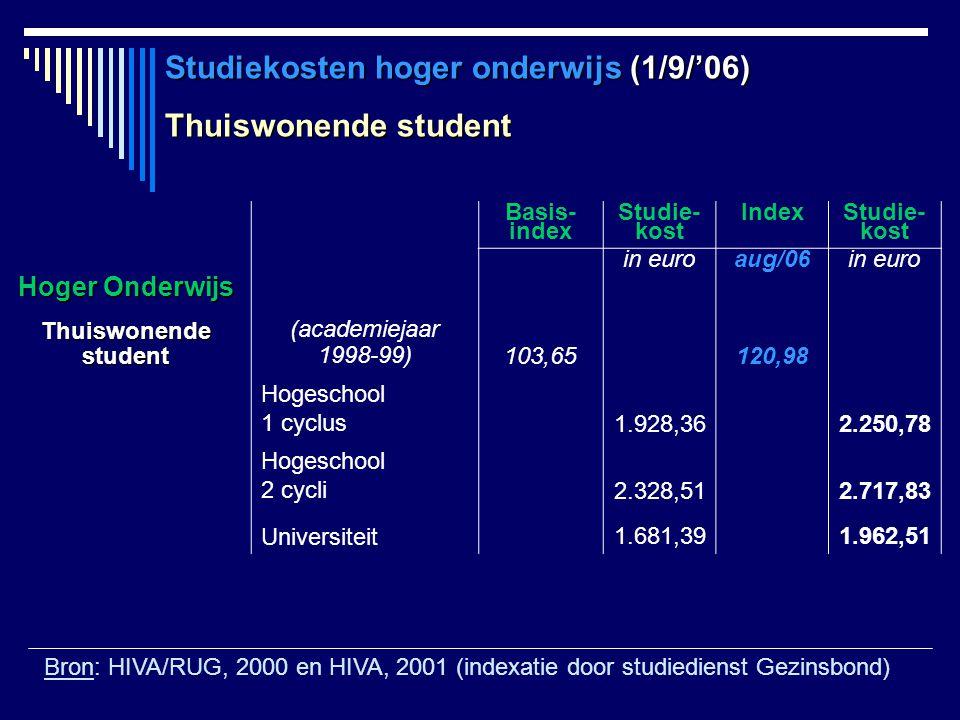 Studiekosten hoger onderwijs (1/9/'06) Thuiswonende student Basis- index Studie- kost IndexStudie- kost in euroaug/06in euro Hoger Onderwijs Thuiswone