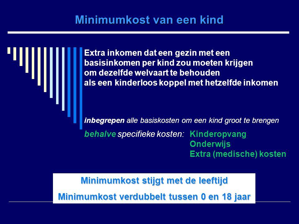 Minimumkost van een kind Extra inkomen dat een gezin met een basisinkomen per kind zou moeten krijgen om dezelfde welvaart te behouden als een kinderl