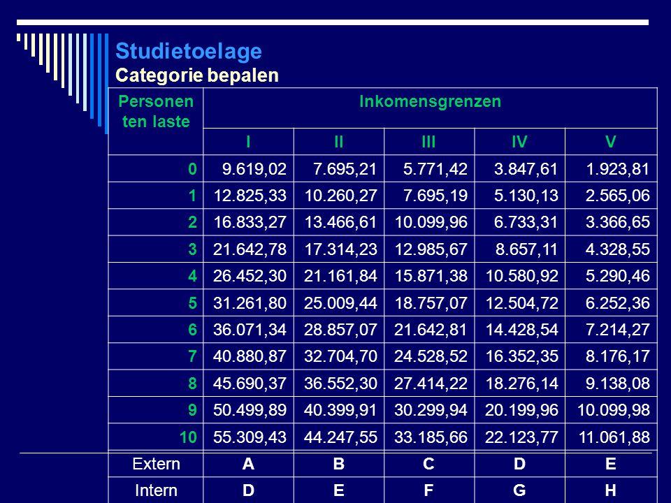 Studietoelage Categorie bepalen Personen ten laste Inkomensgrenzen IIIIIIIVV 09.619,027.695,215.771,423.847,611.923,81 112.825,3310.260,277.695,195.13