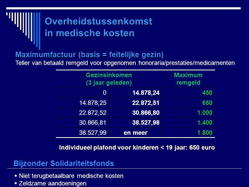 Overheidstussenkomst in medische kosten Maximumfactuur (basis = feitelijke gezin) Teller van betaald remgeld voor opgenomen honoraria/prestaties/medic