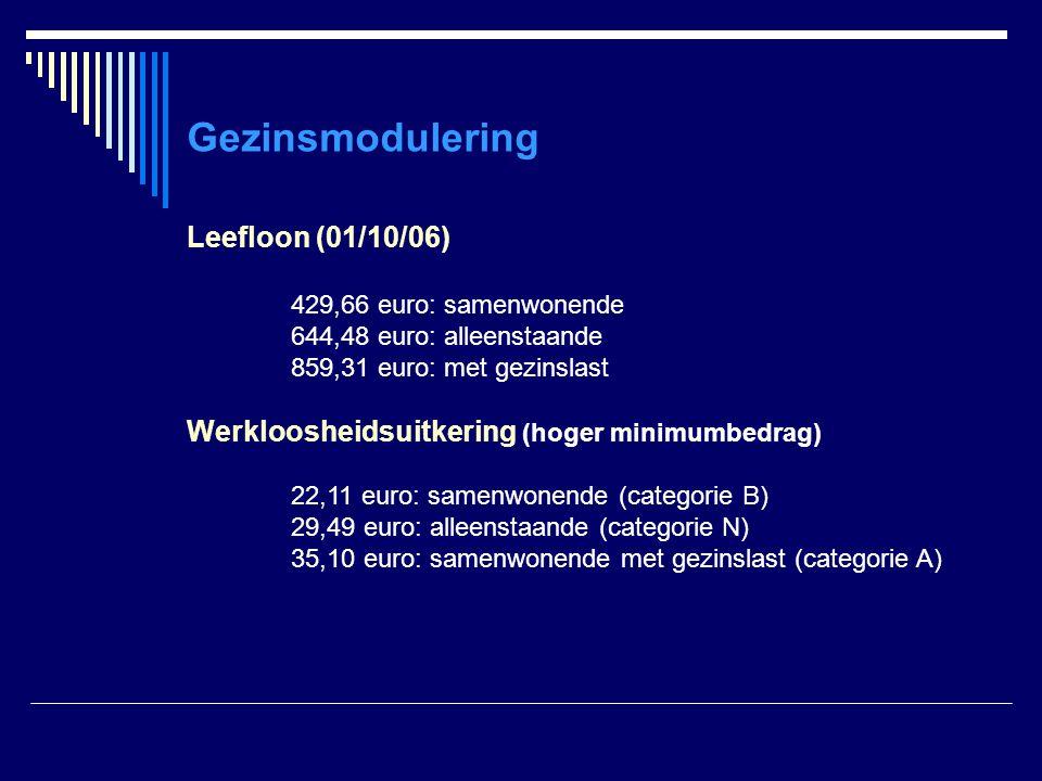 Gezinsmodulering Leefloon (01/10/06) 429,66 euro: samenwonende 644,48 euro: alleenstaande 859,31 euro: met gezinslast Werkloosheidsuitkering (hoger mi