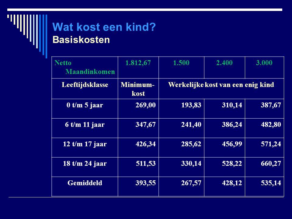 Kinderbijslag Sociale toeslagen Bedragen (per maand) Rang van het kind 1 ste 2 de 3 de Werkloos/Gepensioneerd40,0124,804,35 Ziekte/Invaliditeit86,0824,804,35