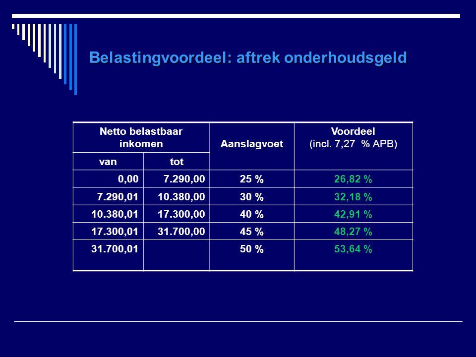 Belastingvoordeel: aftrek onderhoudsgeld Netto belastbaar inkomenAanslagvoet Voordeel (incl. 7,27 % APB) vantot 0,007.290,0025 %26,82 % 7.290,0110.380