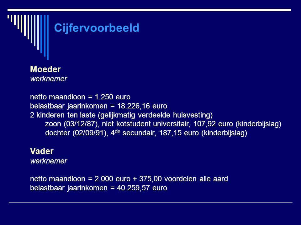 Cijfervoorbeeld Moeder werknemer netto maandloon = 1.250 euro belastbaar jaarinkomen = 18.226,16 euro 2 kinderen ten laste (gelijkmatig verdeelde huis