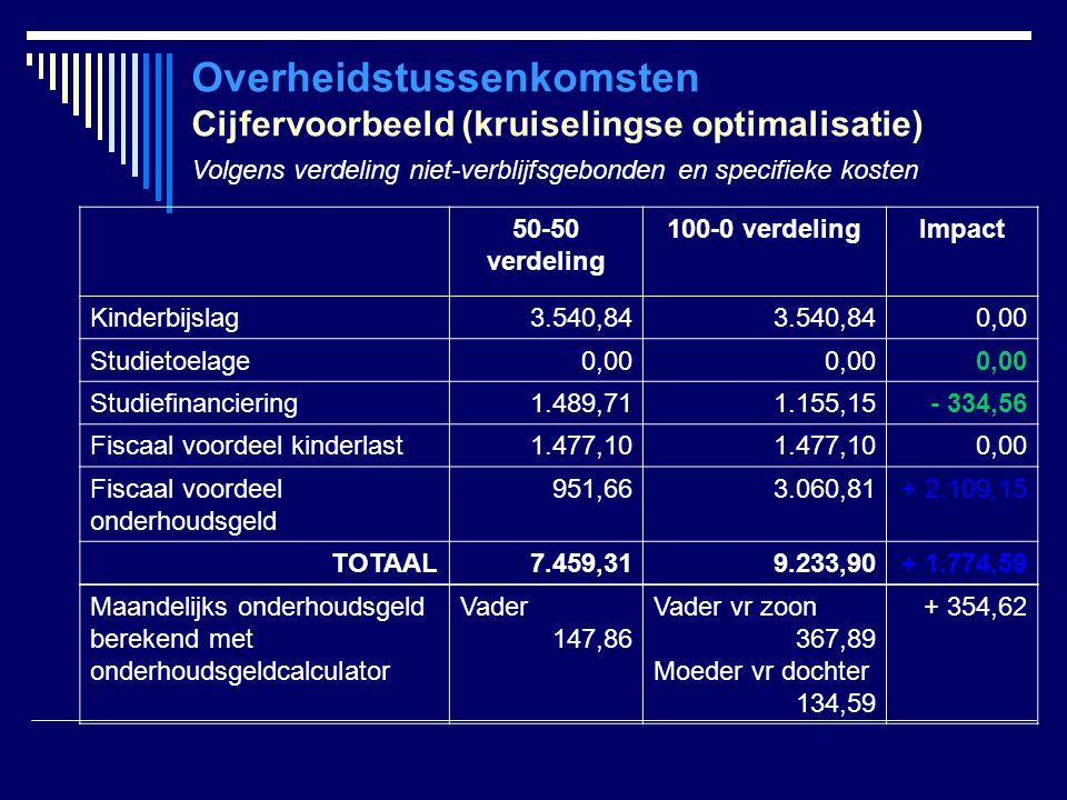 Overheidstussenkomsten Cijfervoorbeeld (kruiselingse optimalisatie) Volgens verdeling niet-verblijfsgebonden en specifieke kosten 50-50 verdeling 100-